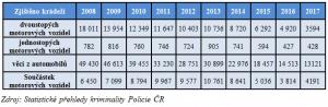 Krádež auta - statistika